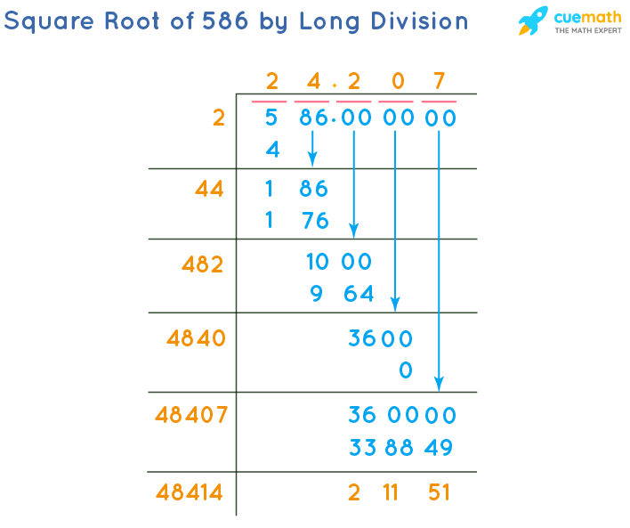 Square Root of 586 by Long Division Method