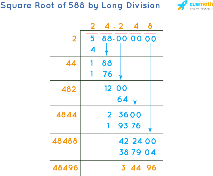 Square Root of 588 by Long Division Method