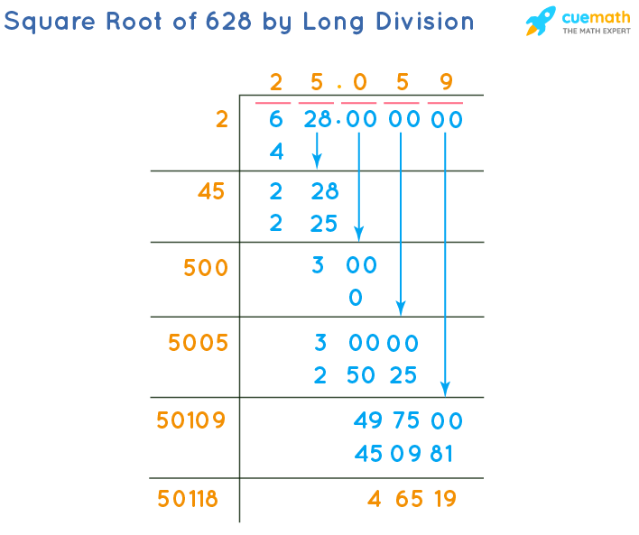 Square Root of 628 by Long Division Method