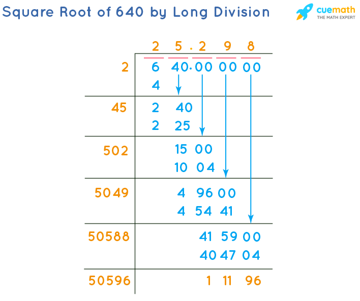 Square Root of 640 by Long Division Method