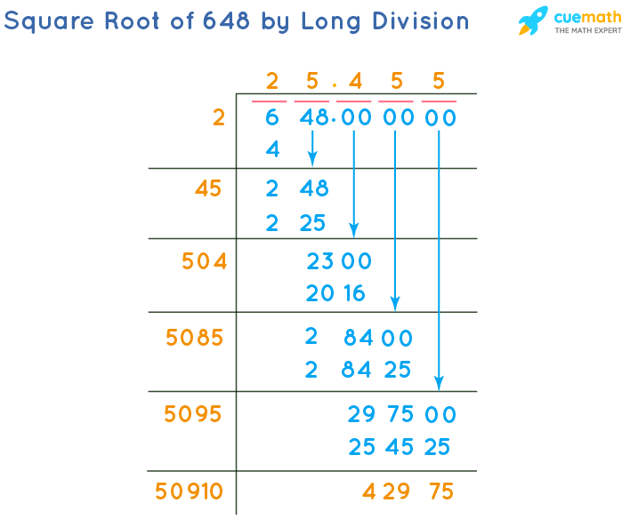 Square Root of 648 by Long Division Method