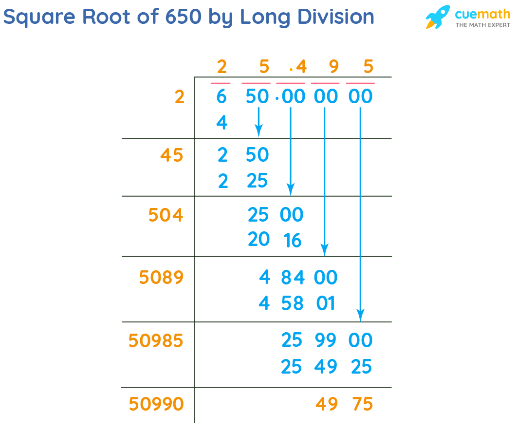 Square Root of 650 by Long Division Method