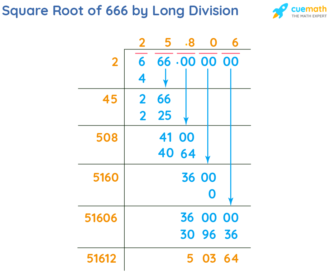 Square Root of 666 by Long Division Method