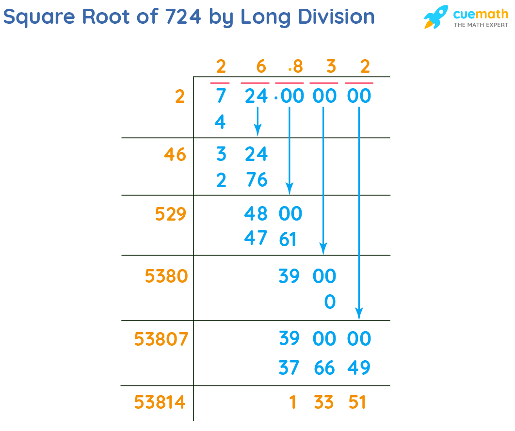 Square Root of 724 by Long Division Method