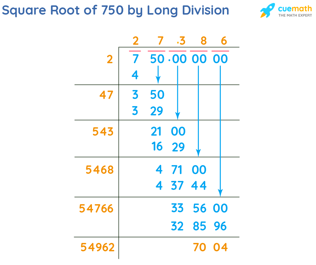 Square Root of 750 by Long Division Method