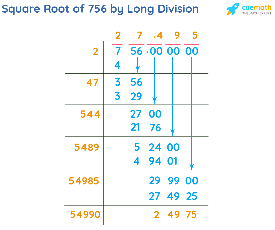 Square Root of 756 by Long Division Method