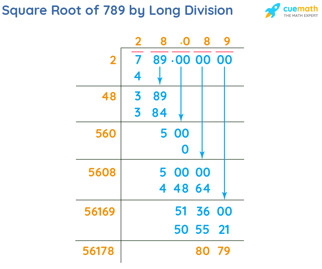Square Root of 789 by Long Division Method