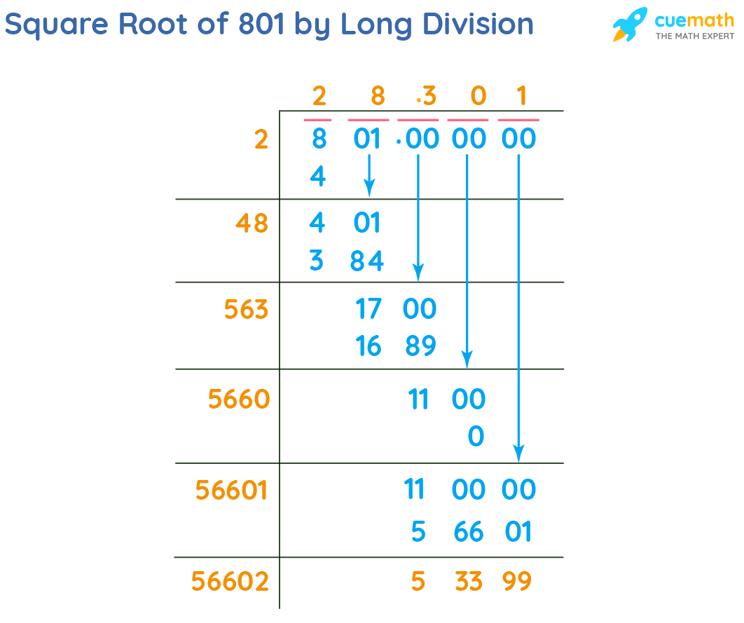Square Root of 801 by Long Division Method
