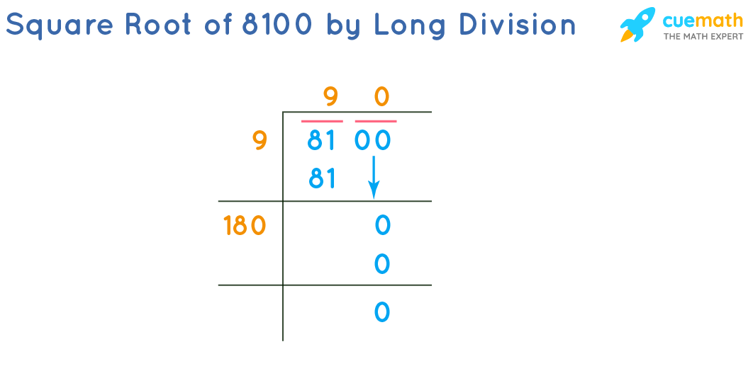 Square Root of 8100 by Long Division Method