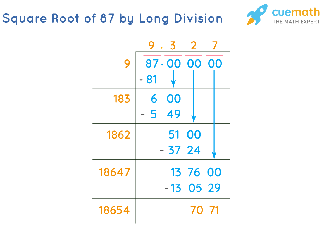 Square Root of 87 by Long Division Method