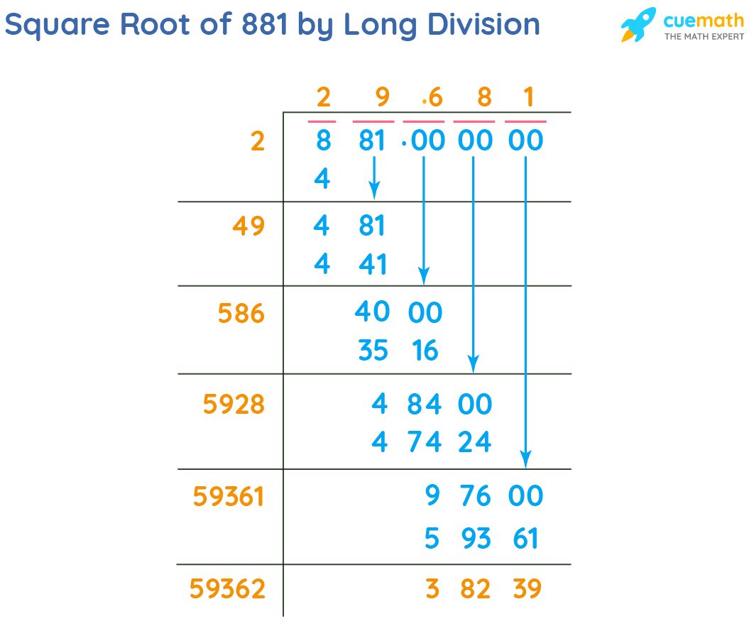 Square Root of 881 by Long Division Method