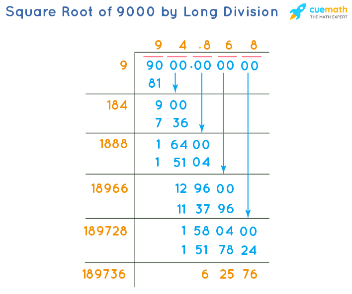 Square Root of 9000 by Long Division Method