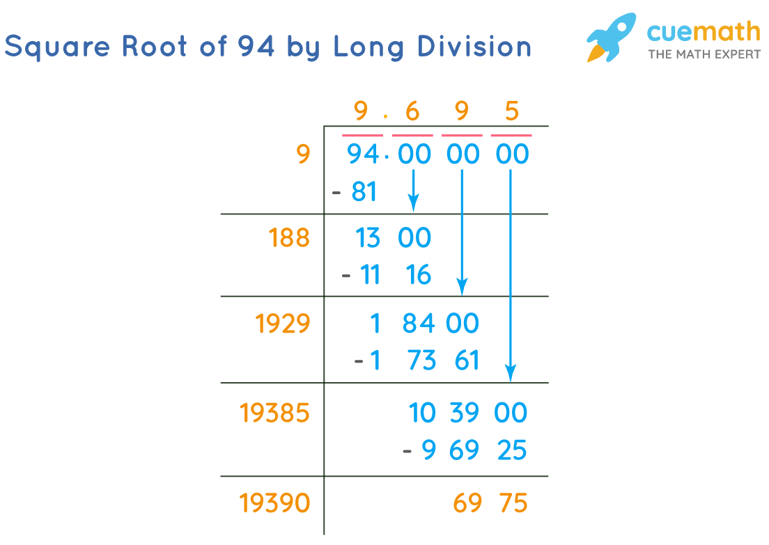 Square Root of 94 by Long Division Method