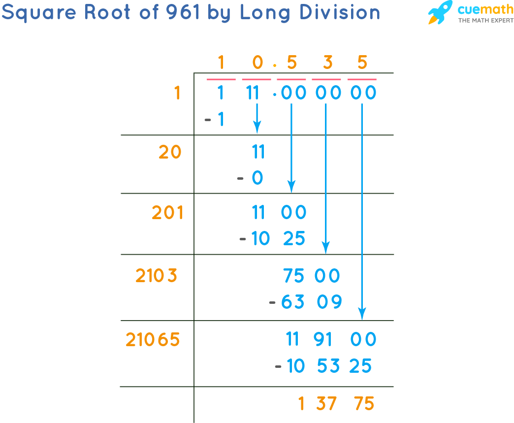 Square Root of 961 by Long Division Method