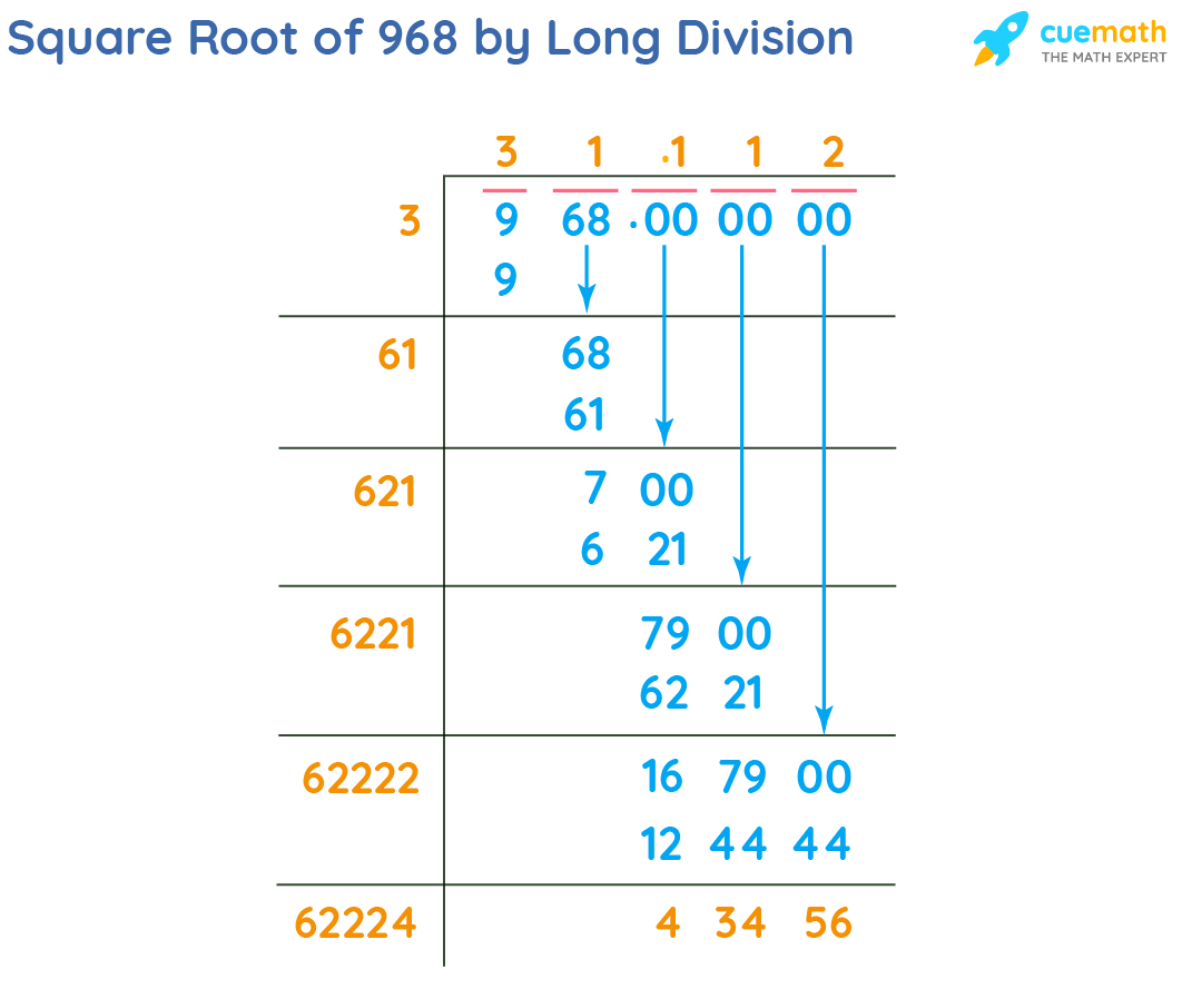 Square Root of 968 by Long Division Method