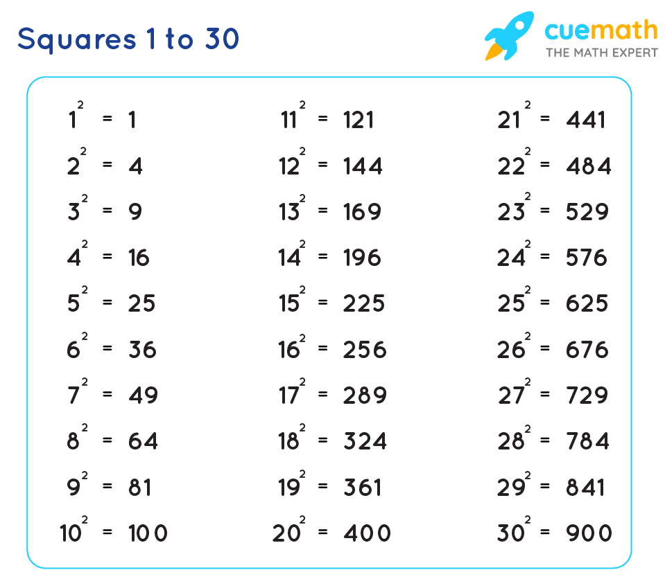 Square 25 to 25  Values of Squares from 25 to 25 [PDF Download] With Regard To Estimating Square Root Worksheet