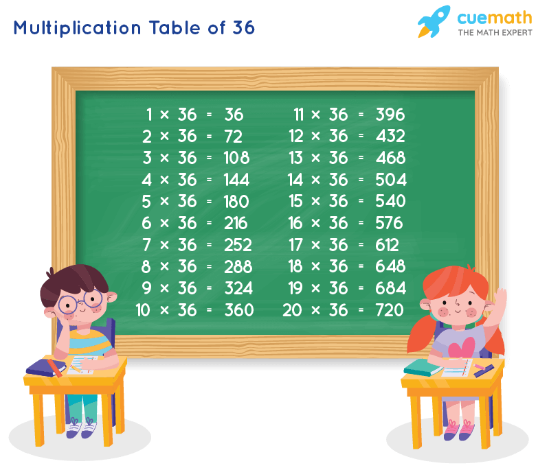 Table of 36 Chart