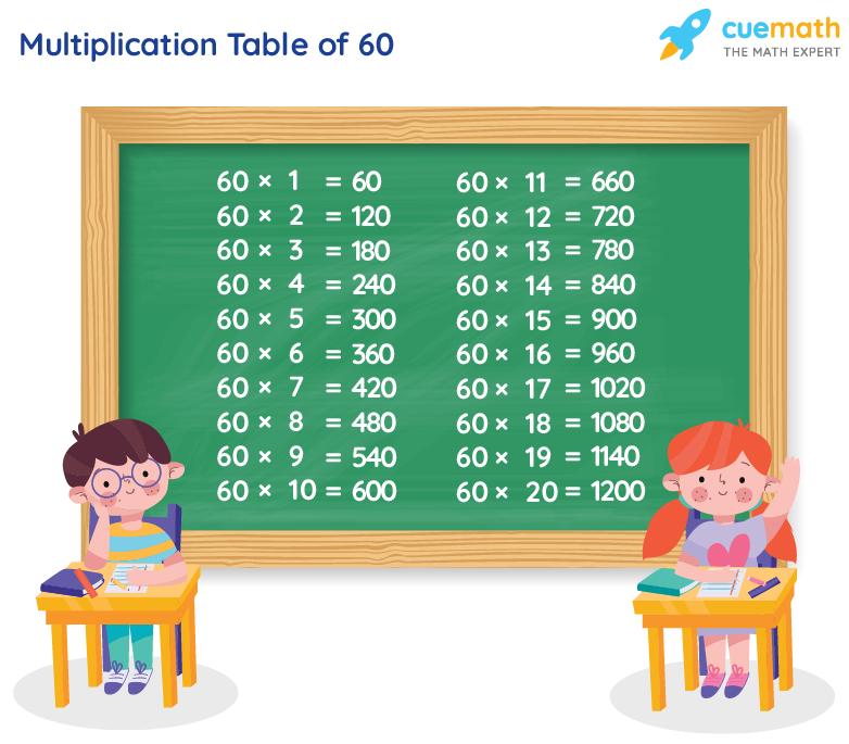 Table of 60 Chart