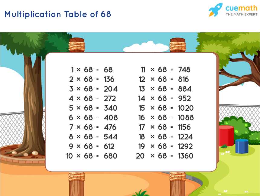 Table of 68 Chart