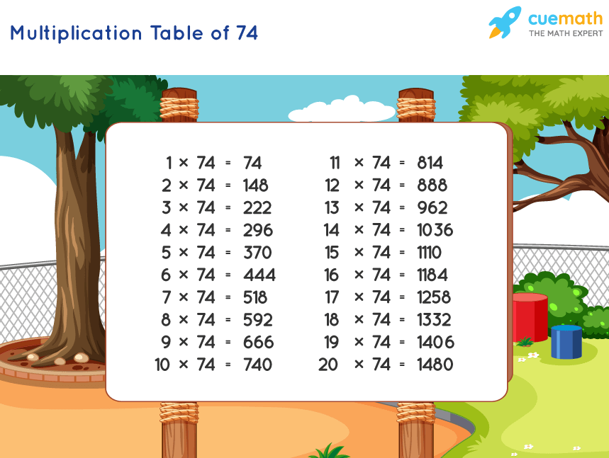 Table of 74 Chart
