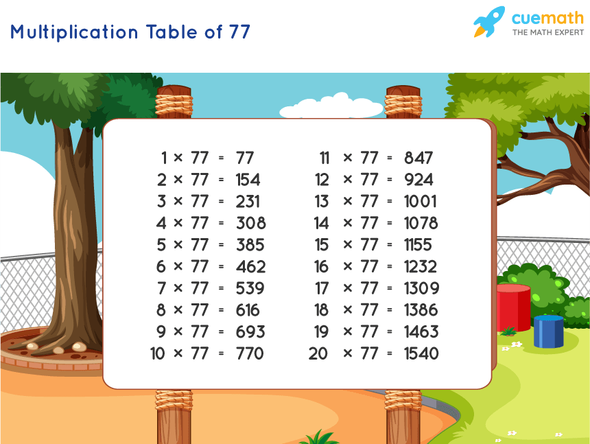 Table of 77 Chart