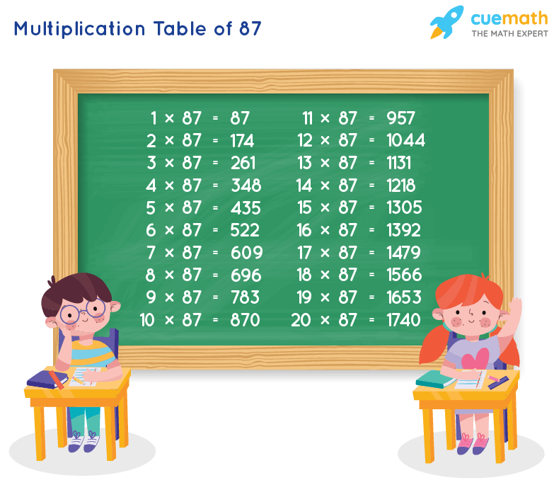 Table of 87 Chart