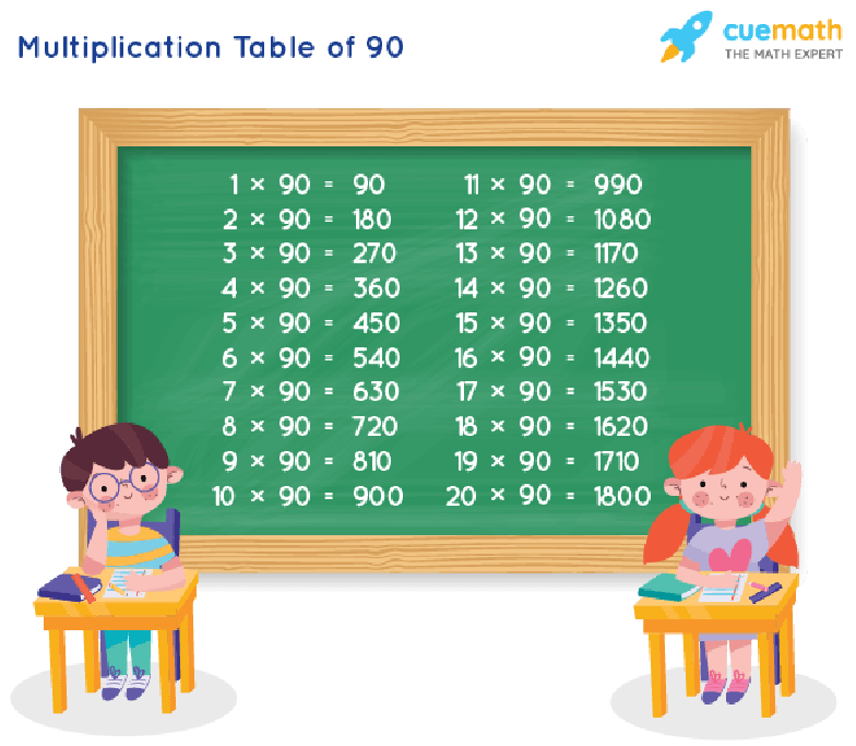 Table of 90 Chart