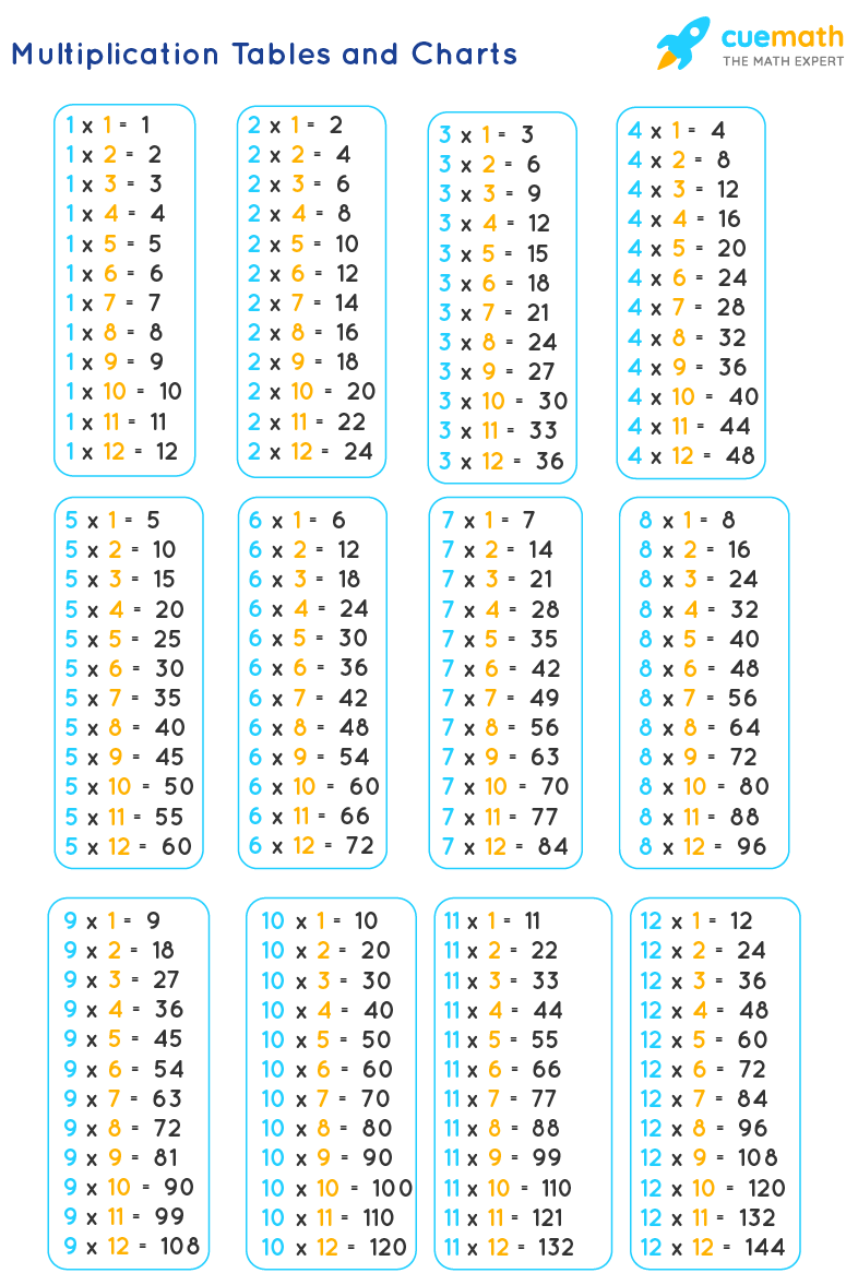 Tables from 2 to 12