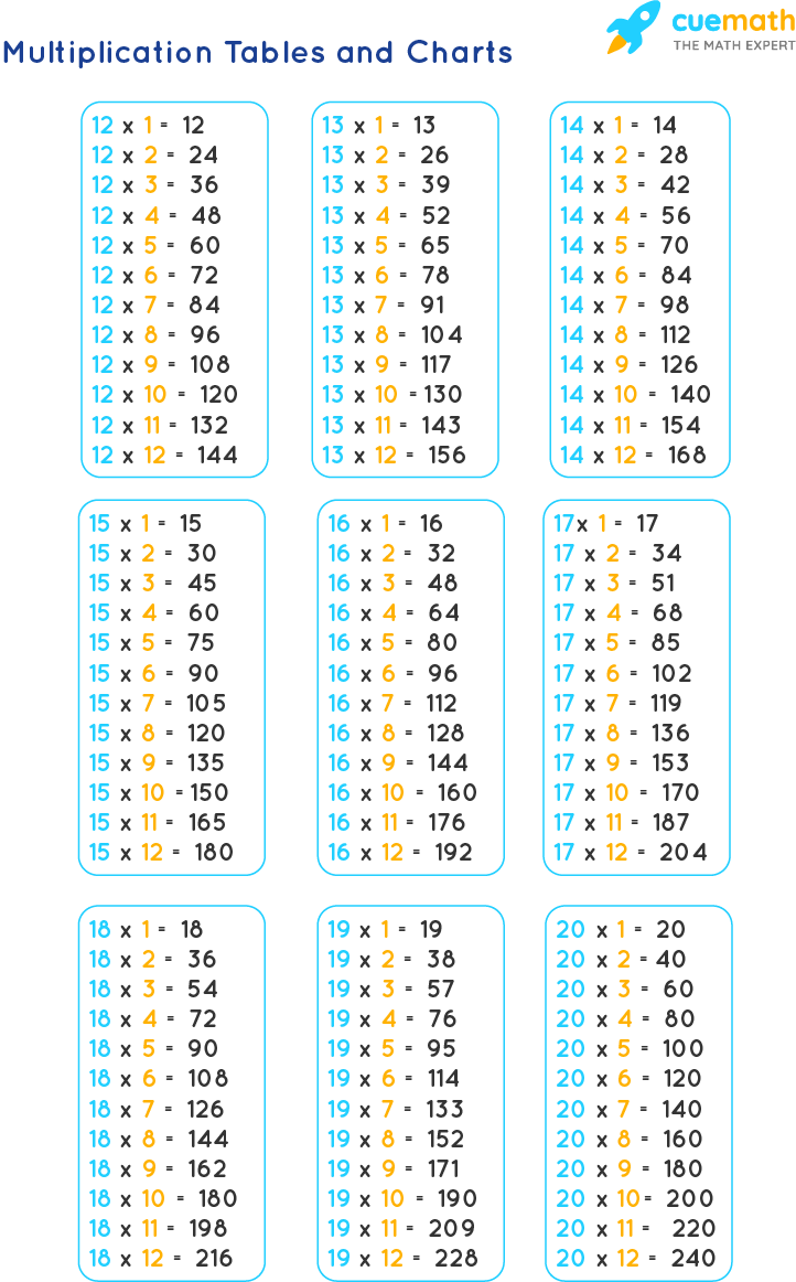 Tables from 12 to 20